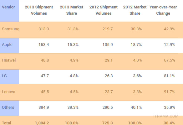 table-shipments-2013