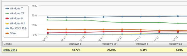 windows-xp-usage