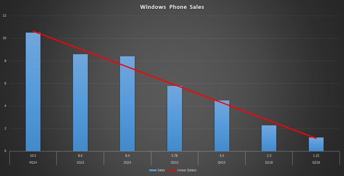 lumia-sales
